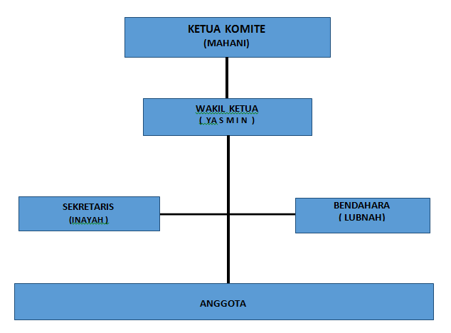 struktur-komite-sma