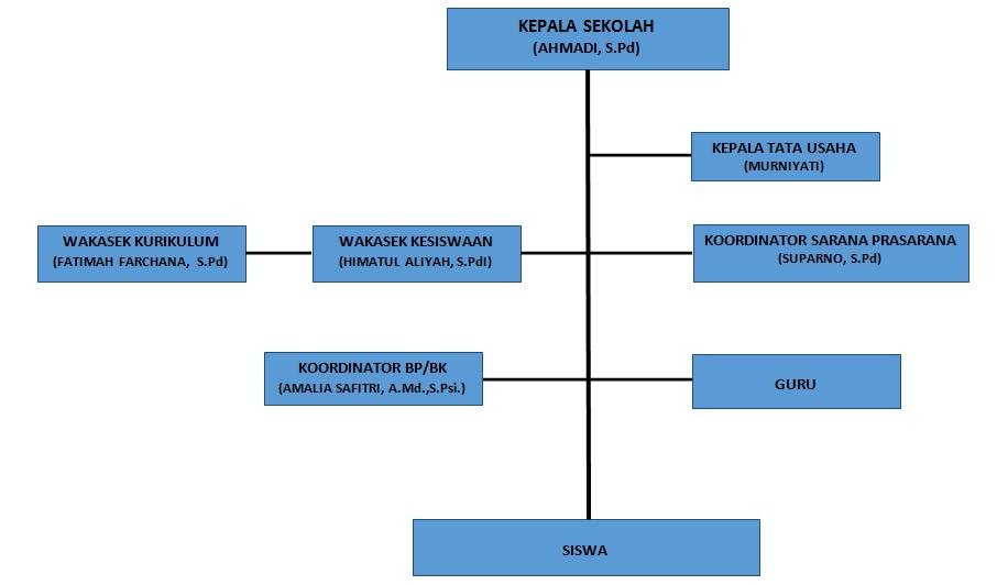Struktur organisasi sma islam diponegoro surakarta